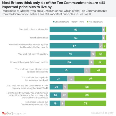 Ten-Commandments-survey-YouGov-600