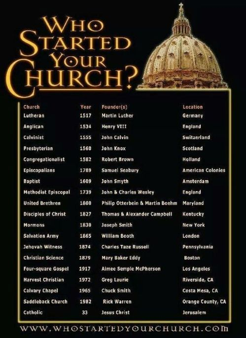 Who Started Your Church