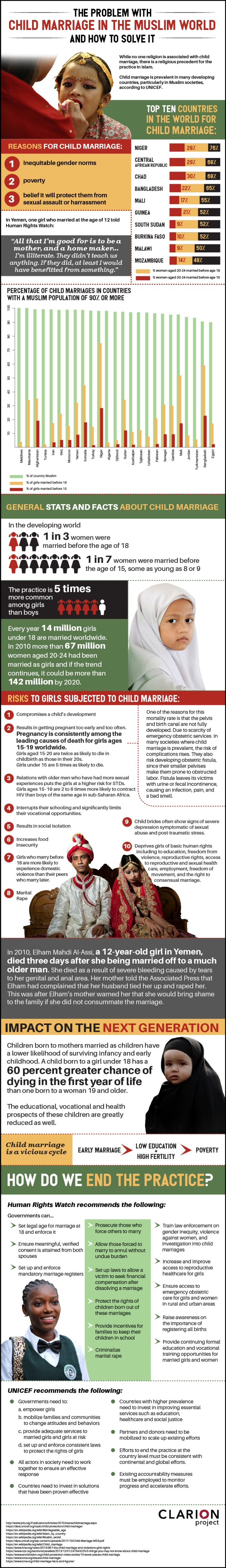 Child-Marriage-infog
