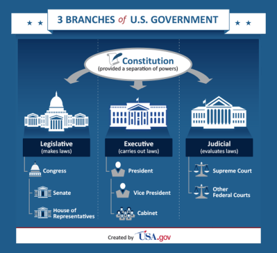 3-branches-of-u.s.-government.png